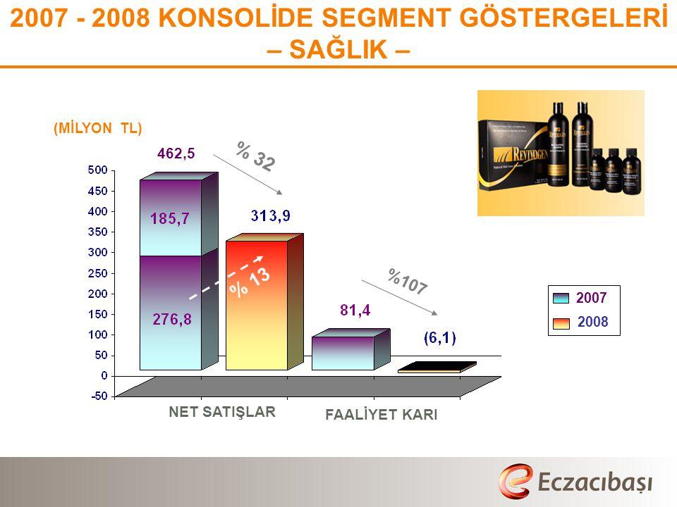 (MİLYON TL) 2007 - 2008 KONSOLİDE SEGMENT GÖSTERGELERİ – SAĞLIK – % 32 %107 462,5 2007 2008 NET SATIŞLAR FAALİYET KARI % 13