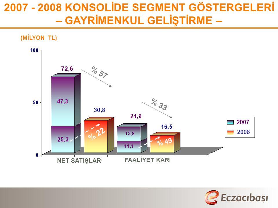 (MİLYON TL) 2007 - 2008 KONSOLİDE SEGMENT GÖSTERGELERİ – GAYRİMENKUL GELİŞTİRME – % 57 % 33 72,6 24,9 NET SATIŞLAR FAALİYET KARI % 22 % 49 2007 2008