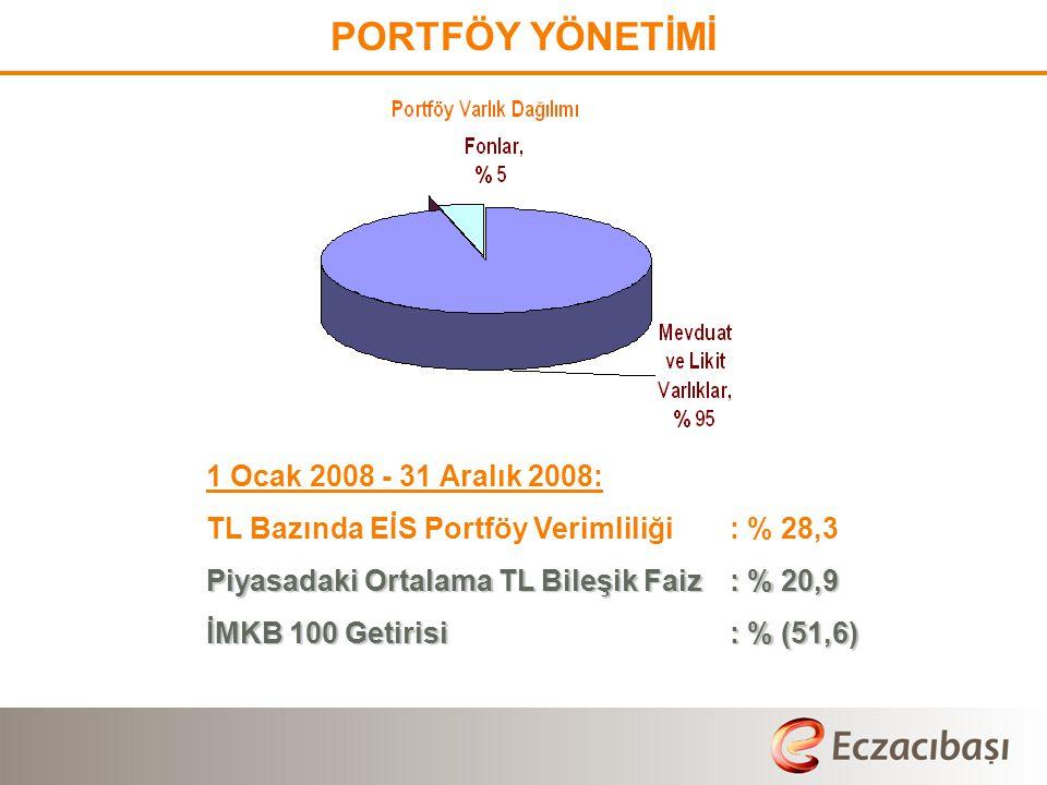 PORTFÖY YÖNETİMİ 1 Ocak 2008 - 31 Aralık 2008: TL Bazında EİS Portföy Verimliliği: % 28,3 Piyasadaki Ortalama TL Bileşik Faiz: % 20,9 İMKB 100 Getirisi: % (51,6)
