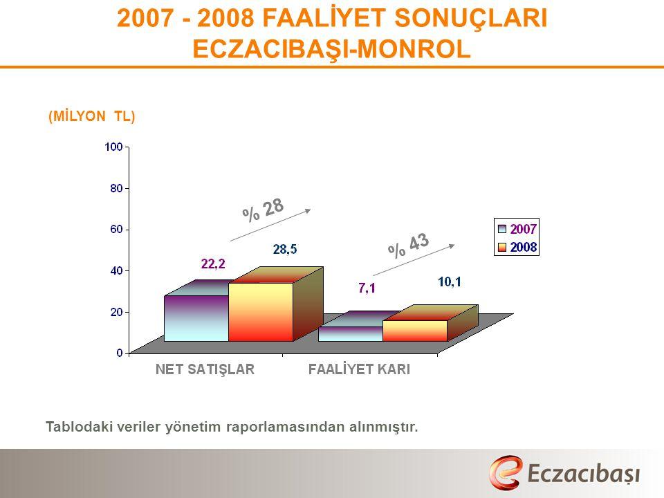 (MİLYON TL) 2007 - 2008 FAALİYET SONUÇLARI ECZACIBAŞI-MONROL % 28 % 43 Tablodaki veriler yönetim raporlamasından alınmıştır.