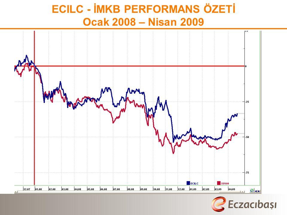 ECILC - İMKB PERFORMANS ÖZETİ Ocak 2008 – Nisan 2009