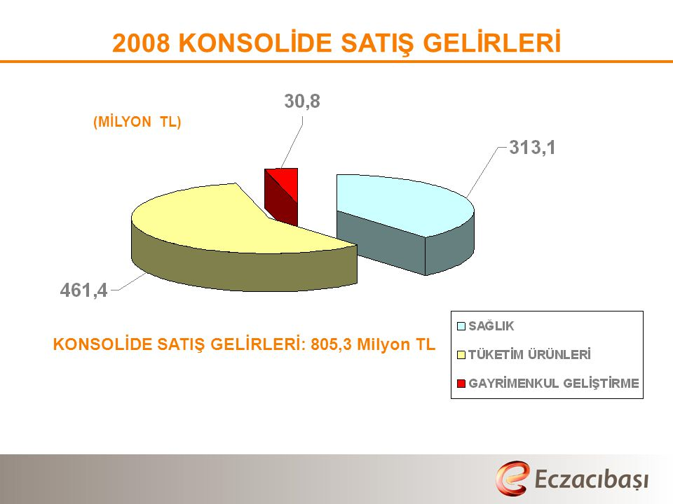 (MİLYON TL) 2008 KONSOLİDE SATIŞ GELİRLERİ KONSOLİDE SATIŞ GELİRLERİ: 805,3 Milyon TL