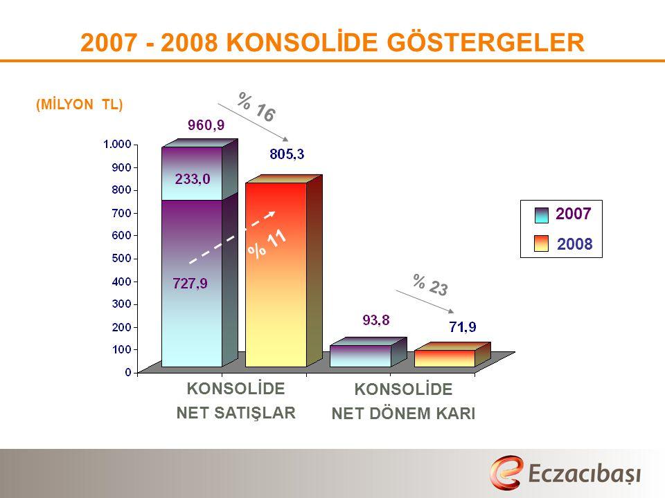 (MİLYON TL) 2007 - 2008 KONSOLİDE GÖSTERGELER % 16 % 23 KONSOLİDE NET SATIŞLAR KONSOLİDE NET DÖNEM KARI 2007 2008 960,9 % 11