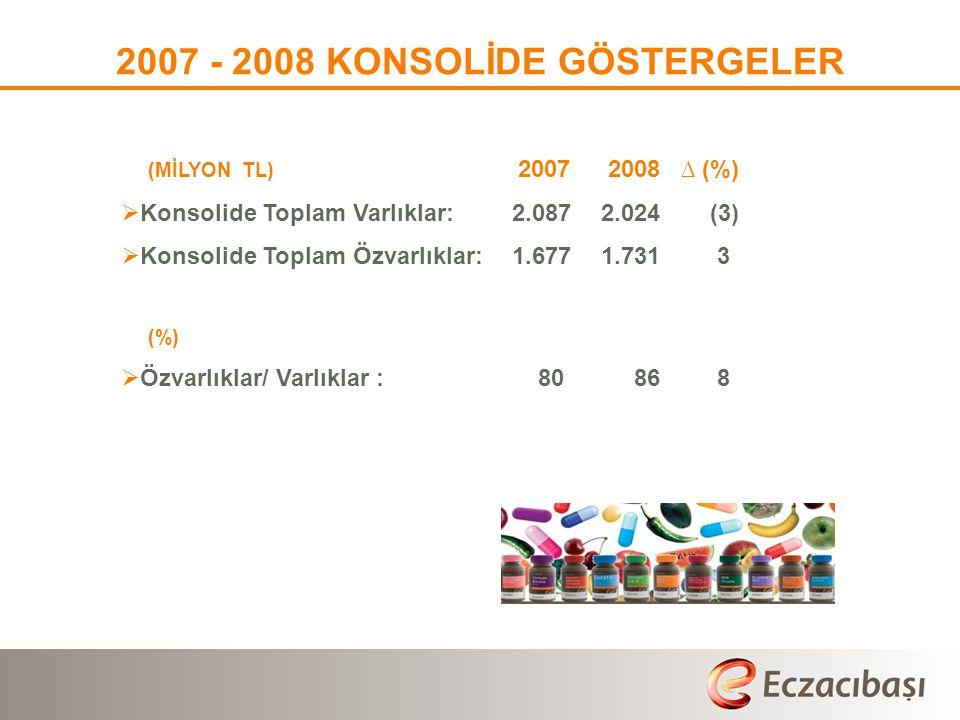 2007 - 2008 KONSOLİDE GÖSTERGELER (MİLYON TL) 2007 2008 ∆ (%)  Konsolide Toplam Varlıklar: 2.087 2.024 (3)  Konsolide Toplam Özvarlıklar: 1.6771.731 3 (%)  Özvarlıklar/ Varlıklar : 80 86 8
