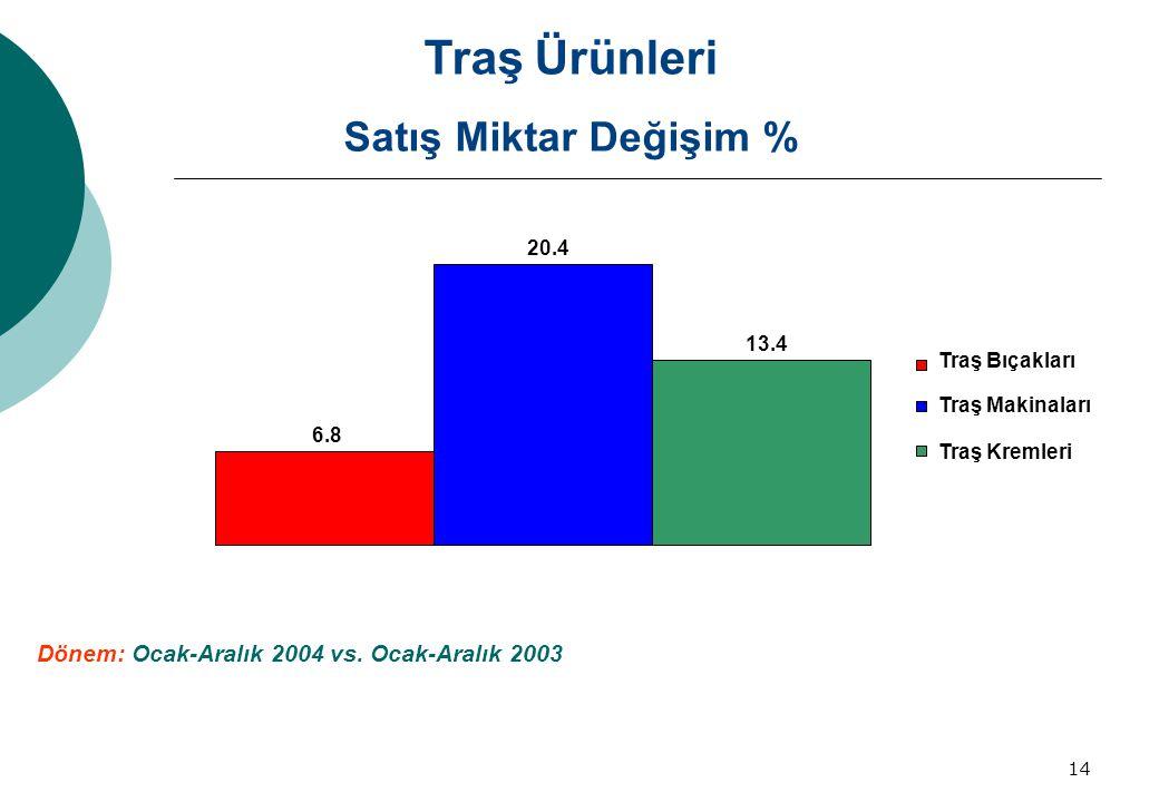 14 Satış Miktar Değişim % Dönem: Ocak-Aralık 2004 vs. Ocak-Aralık 2003 Traş Ürünleri 6.8 20.4 13.4 Traş Bıçakları Traş Makinaları Traş Kremleri