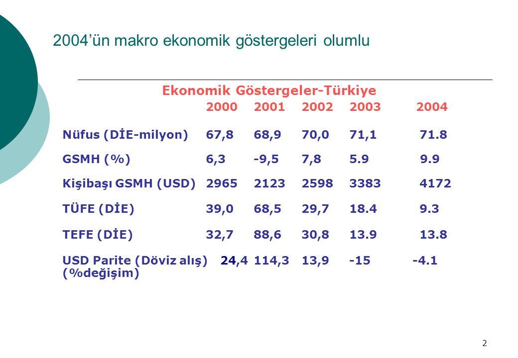 2 2004'ün makro ekonomik göstergeleri olumlu Ekonomik Göstergeler-Türkiye 2000200120022003 2004 Nüfus (DİE-milyon)67,868,970,071,1 71.8 GSMH (%)6,3-9,