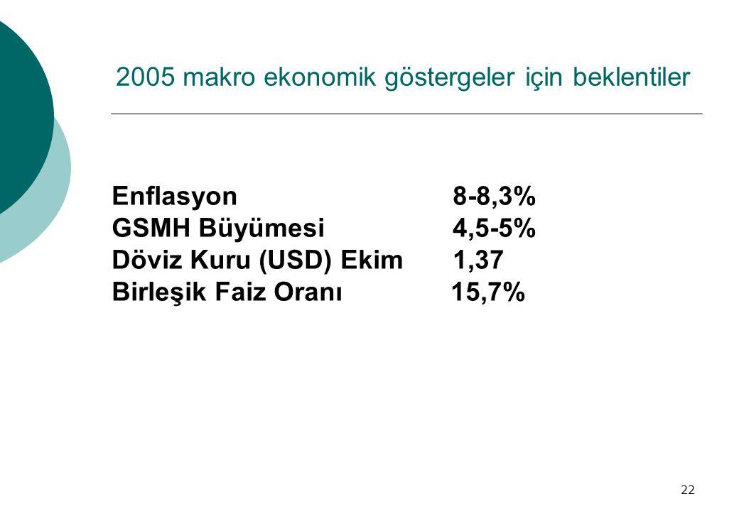 22 2005 makro ekonomik göstergeler için beklentiler Enflasyon 8-8,3% GSMH Büyümesi 4,5-5% Döviz Kuru (USD) Ekim 1,37 Birleşik Faiz Oranı 15,7%