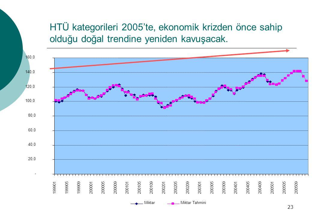 23 HTÜ kategorileri 2005'te, ekonomik krizden önce sahip olduğu doğal trendine yeniden kavuşacak.