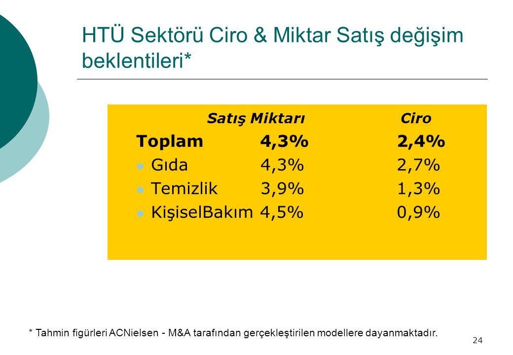 24 HTÜ Sektörü Ciro & Miktar Satış değişim beklentileri* Satış Miktarı Ciro Toplam 4,3%2,4%  Gıda 4,3%2,7%  Temizlik 3,9%1,3%  KişiselBakım 4,5%0,9