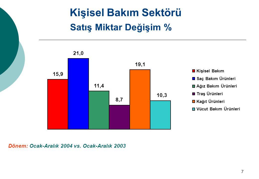 7 Satış Miktar Değişim % 15,9 21,0 11,411,4 8,7 19,1 10,3 Kişisel Bakım Saç Bakım Ürünleri Ağız Bakım Ürünleri Traş Ürünleri Kağıt Ürünleri Vücut Bakı