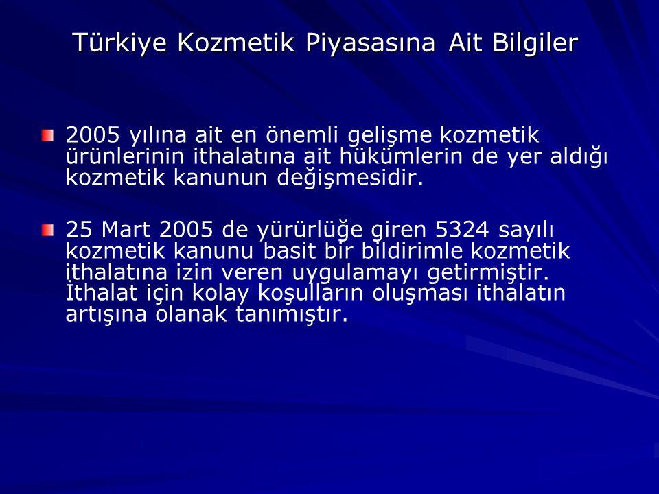 Türkiye Kozmetik Piyasasına Ait Bilgiler 2005 yılına ait en önemli gelişme kozmetik ürünlerinin ithalatına ait hükümlerin de yer aldığı kozmetik kanunun değişmesidir.