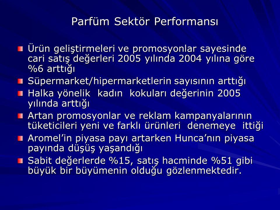 Parfüm Sektör Performansı Ürün geliştirmeleri ve promosyonlar sayesinde cari satış değerleri 2005 yılında 2004 yılına göre %6 arttığı Süpermarket/hipermarketlerin sayısının arttığı Halka yönelik kadın kokuları değerinin 2005 yılında arttığı Artan promosyonlar ve reklam kampanyalarının tüketicileri yeni ve farklı ürünleri denemeye ittiği Aromel'in piyasa payı artarken Hunca'nın piyasa payında düşüş yaşandığı Sabit değerlerde %15, satış hacminde %51 gibi büyük bir büyümenin olduğu gözlenmektedir.