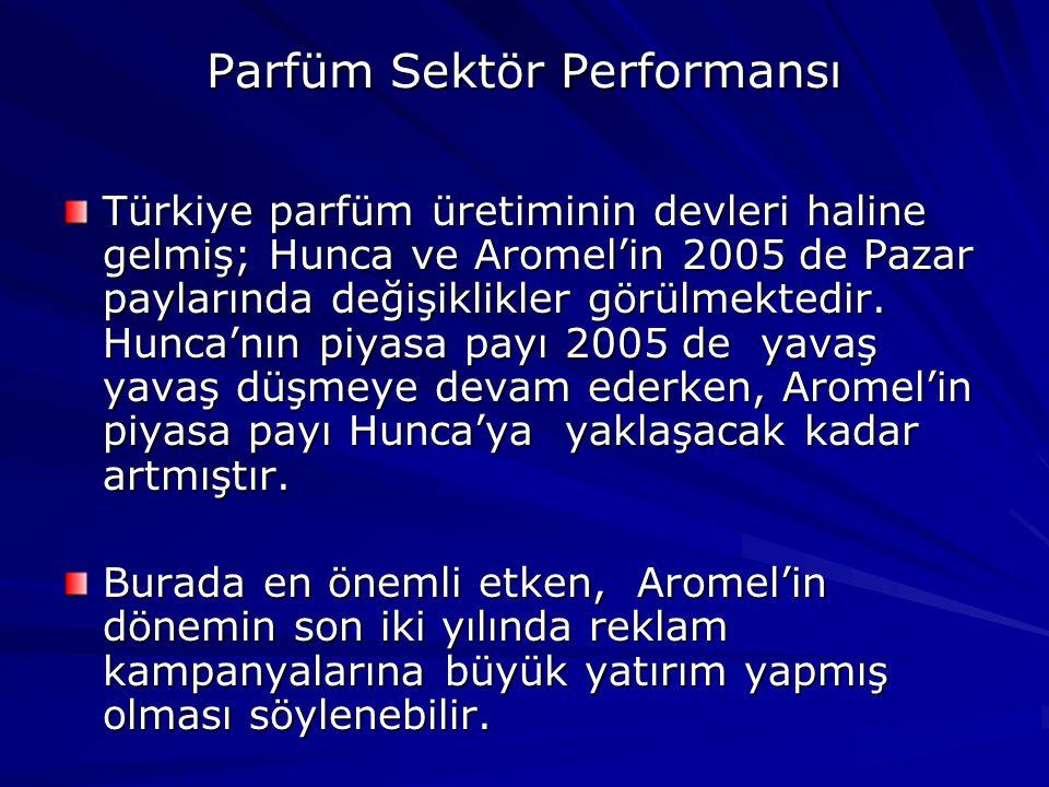 Parfüm Sektör Performansı Türkiye parfüm üretiminin devleri haline gelmiş; Hunca ve Aromel'in 2005 de Pazar paylarında değişiklikler görülmektedir.