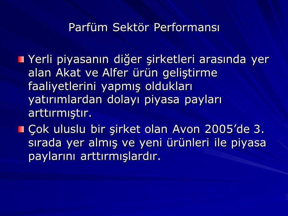 Parfüm Sektör Performansı Yerli piyasanın diğer şirketleri arasında yer alan Akat ve Alfer ürün geliştirme faaliyetlerini yapmış oldukları yatırımlardan dolayı piyasa payları arttırmıştır.