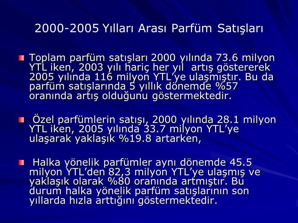 2000-2005 Yılları Arası Parfüm Satışları Toplam parfüm satışları 2000 yılında 73.6 milyon YTL iken, 2003 yılı hariç her yıl artış göstererek 2005 yılında 116 milyon YTL'ye ulaşmıştır.