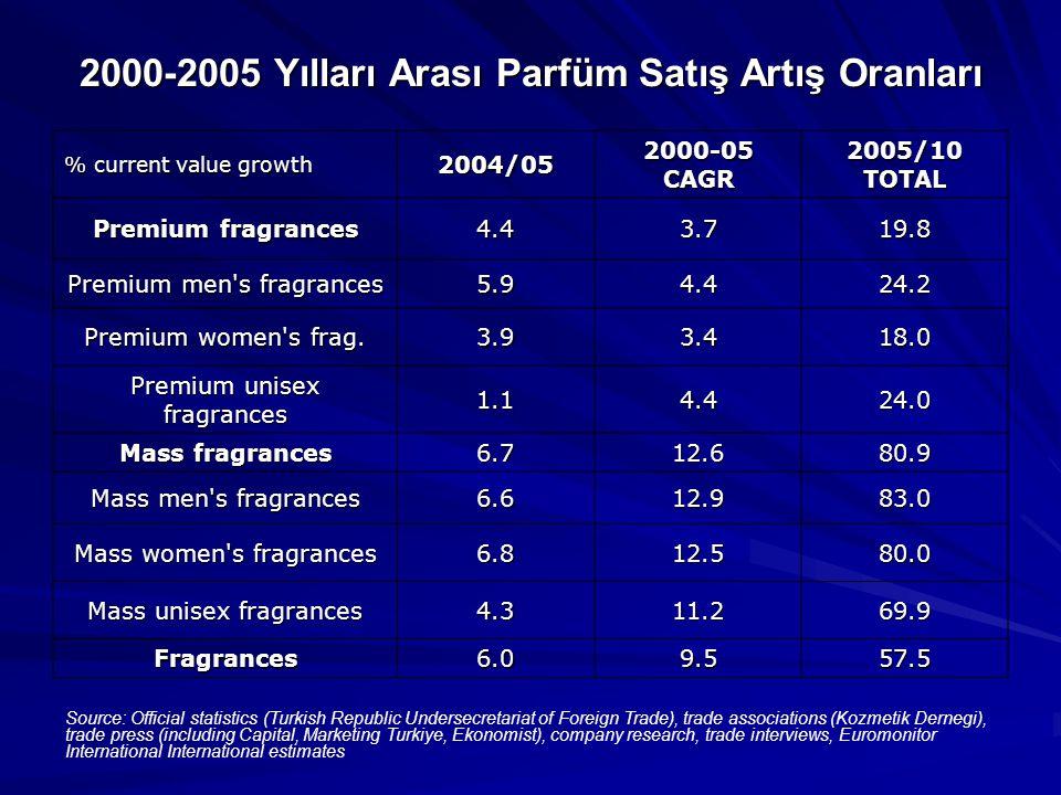 2000-2005 Yılları Arası Parfüm Satış Artış Oranları % current value growth 2004/05 2000-05 CAGR 2005/10 TOTAL Premium fragrances 4.43.719.8 Premium men s fragrances 5.94.424.2 Premium women s frag.