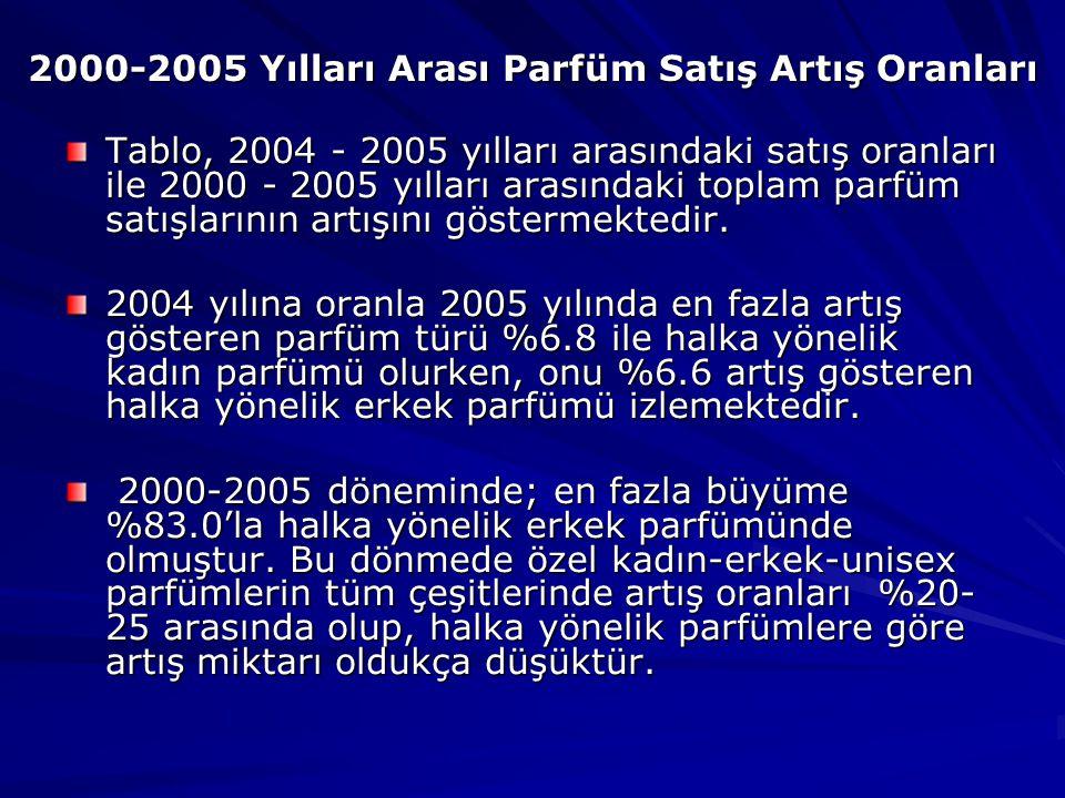 2000-2005 Yılları Arası Parfüm Satış Artış Oranları Tablo, 2004 - 2005 yılları arasındaki satış oranları ile 2000 - 2005 yılları arasındaki toplam parfüm satışlarının artışını göstermektedir.