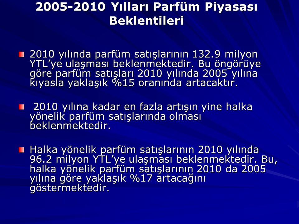 2005-2010 Yılları Parfüm Piyasası Beklentileri 2010 yılında parfüm satışlarının 132.9 milyon YTL'ye ulaşması beklenmektedir.