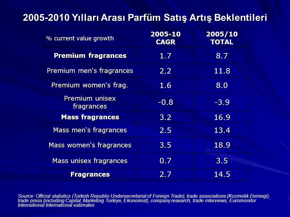 2005-2010 Yılları Arası Parfüm Satış Artış Beklentileri % current value growth 2005-10 CAGR 2005/10 TOTAL Premium fragrances 1.78.7 Premium men s fragrances 2.211.8 Premium women s frag.