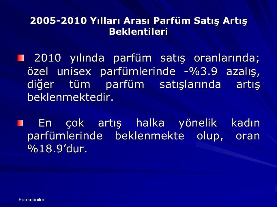 2005-2010 Yılları Arası Parfüm Satış Artış Beklentileri 2010 yılında parfüm satış oranlarında; özel unisex parfümlerinde -%3.9 azalış, diğer tüm parfüm satışlarında artış beklenmektedir.