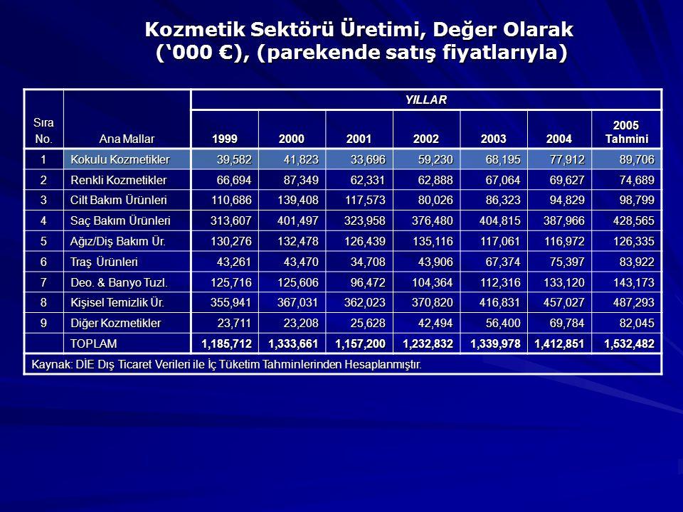 Kozmetik Sektörü Üretimi, Değer Olarak ('000 €), (parekende satış fiyatlarıyla) SıraNo.