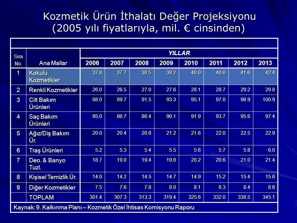 Kozmetik Ürün İthalatı Değer Projeksiyonu (2005 yılı fiyatlarıyla, mil.