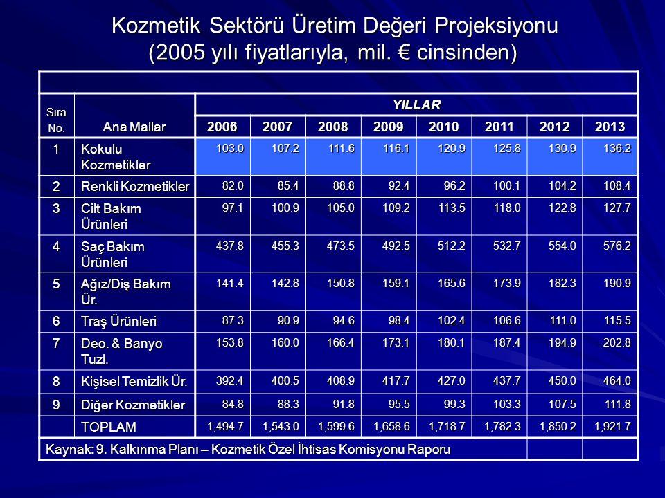 Kozmetik Sektörü Üretim Değeri Projeksiyonu (2005 yılı fiyatlarıyla, mil.