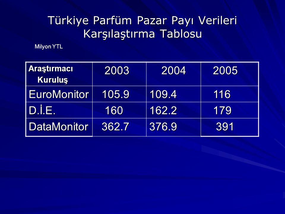 Türkiye Parfüm Pazar Payı Verileri Karşılaştırma Tablosu Araştırmacı Kuruluş Kuruluş 2003 2003 2004 2004 2005 2005 EuroMonitor 105.9 105.9109.4 116 116 D.İ.E.