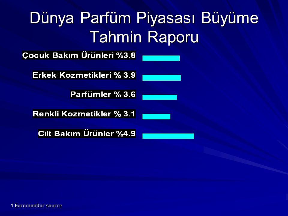 Dünya Parfüm Piyasası Büyüme Tahmin Raporu 1 Euromonitor source