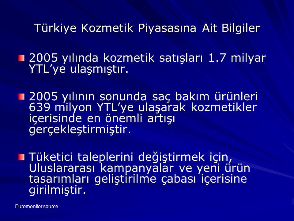 Türkiye Kozmetik Piyasasına Ait Bilgiler 2005 yılında kozmetik satışları 1.7 milyar YTL'ye ulaşmıştır.