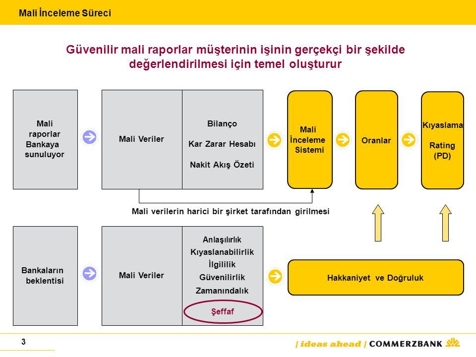3 Mali İnceleme Süreci Hakkaniyet ve Doğruluk Bankaların beklentisi Mali Veriler Anlaşılırlık Kıyaslanabilirlik İlgililik Güvenilirlik Zamanındalık Şeffaf Mali İnceleme Sistemi Oranlar Kıyaslama Rating (PD) Mali raporlar Bankaya sunuluyor Mali Veriler Bilanço Kar Zarar Hesabı Nakit Akış Özeti Mali verilerin harici bir şirket tarafından girilmesi Güvenilir mali raporlar müşterinin işinin gerçekçi bir şekilde değerlendirilmesi için temel oluşturur