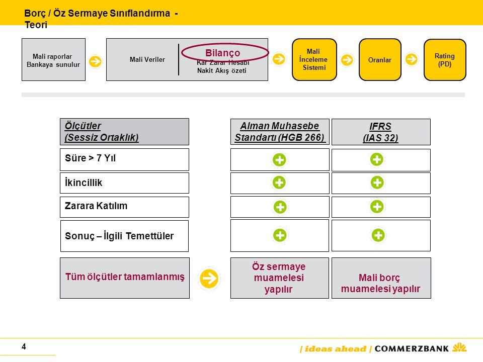 4 Ölçütler (Sessiz Ortaklık) Süre > 7 Yıl İkincillik Zarara Katılım Sonuç – İlgili Temettüler Alman Muhasebe Standartı (HGB 266) IFRS (IAS 32) Tüm ölçütler tamamlanmış Öz sermaye muamelesi yapılır Mali borç muamelesi yapılır Borç / Öz Sermaye Sınıflandırma - Teori Mali raporlar Bankaya sunulur Mali İnceleme Sistemi Oranlar Mali Veriler Rating (PD) Bilanço Kar Zarar Hesabı Nakit Akış özeti