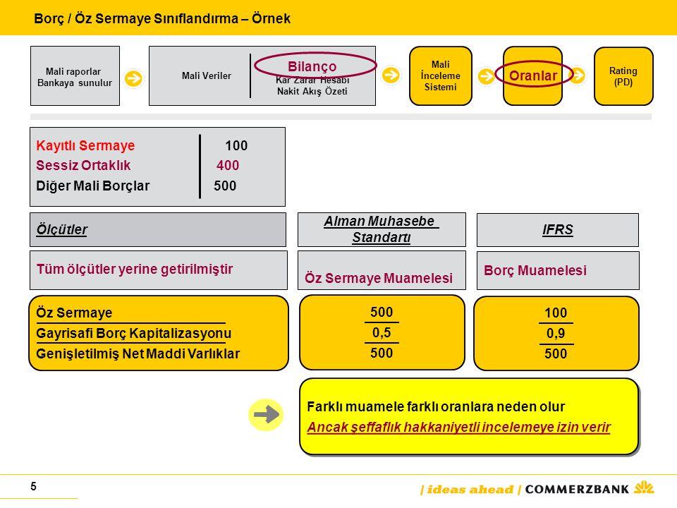 5 Ölçütler Alman Muhasebe Standartı IFRS Tüm ölçütler yerine getirilmiştir Öz Sermaye Muamelesi Borç Muamelesi Kayıtlı Sermaye 100 Sessiz Ortaklık 400 Diğer Mali Borçlar 500 Öz SermayeG ayrisafi Borç Kapitalizasyonu Genişletilmiş Net Maddi Varlıklar 500 0,5 500 100 0,9 500 Borç / Öz Sermaye Sınıflandırma – Örnek Mali raporlar Bankaya sunulur Mali İnceleme Sistemi Oranlar Mali Veriler Rating (PD) Bilanço Kar Zarar Hesabı Nakit Akış Özeti Farklı muamele farklı oranlara neden olurAncak şeffaflık hakkaniyetli incelemeye izin verir Farklı muamele farklı oranlara neden olurAncak şeffaflık hakkaniyetli incelemeye izin verir