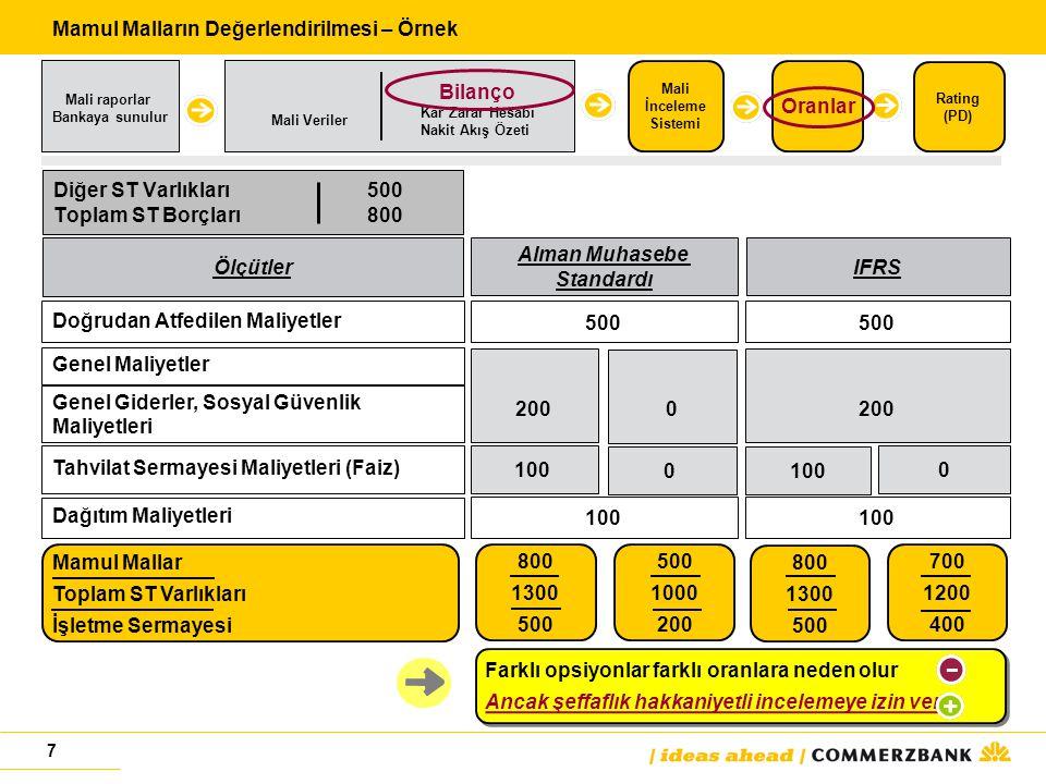 7 Diğer ST Varlıkları500 Toplam ST Borçları800 Alman Muhasebe Standardı IFRS Ölçütler Doğrudan Atfedilen Maliyetler 500 Genel Maliyetler Genel Giderler, Sosyal Güvenlik Maliyetleri 200 0 Tahvilat Sermayesi Maliyetleri (Faiz) 1000 0 Dağıtım Maliyetleri 100 Farklı opsiyonlar farklı oranlara neden olurAncak şeffaflık hakkaniyetli incelemeye izin verir Farklı opsiyonlar farklı oranlara neden olurAncak şeffaflık hakkaniyetli incelemeye izin verir Mamul MallarTo plam ST Varlıkları İşletme Sermayesi 800 1300 500 1000 200 800 1300 500 700 1200 400 Mamul Malların Değerlendirilmesi – Örnek Mali raporlar Bankaya sunulur Mali İnceleme Sistemi Oranlar Mali Veriler Rating (PD) Bilanço Kar Zarar Hesabı Nakit Akış Özeti