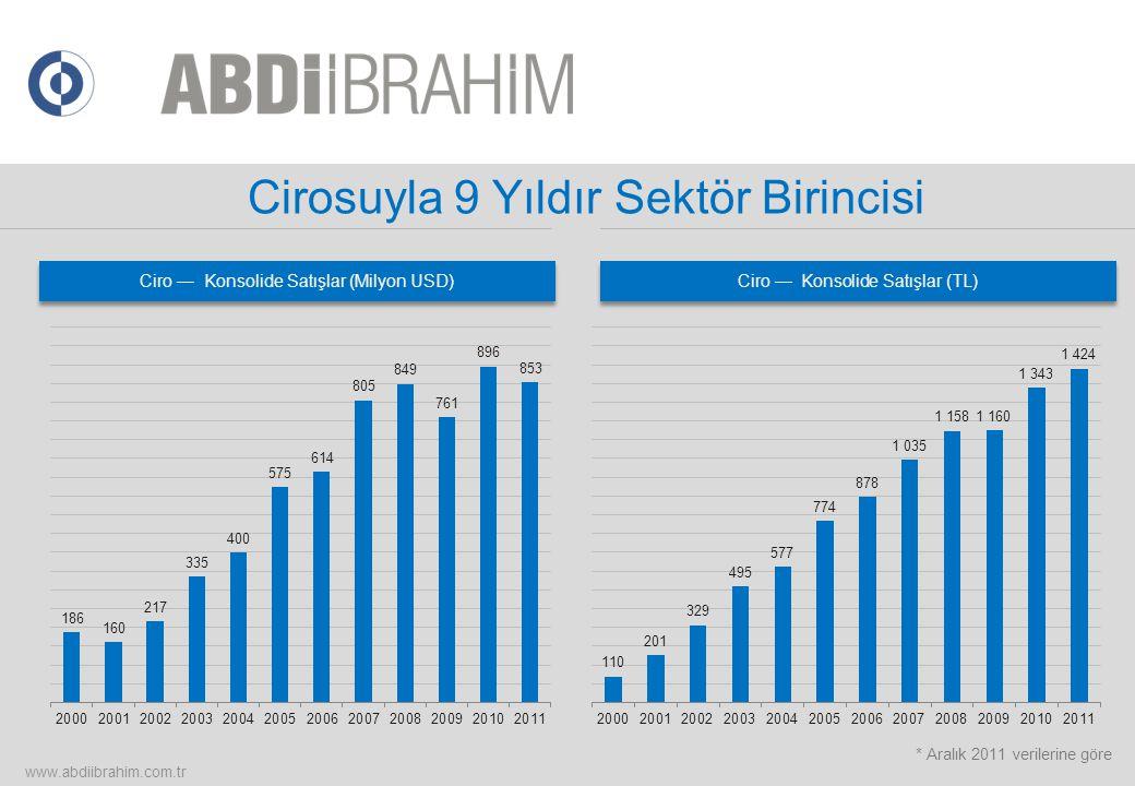 Cirosuyla 9 Yıldır Sektör Birincisi www.abdiibrahim.com.tr Ciro — Konsolide Satışlar (TL) * Aralık 2011 verilerine göre Ciro — Konsolide Satışlar (Mil