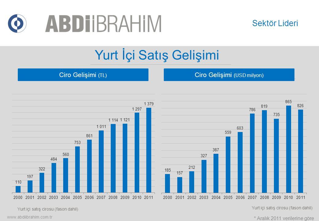 Yurt İçi Satış Gelişimi Yurt içi satış cirosu (fason dahil) Sektör Lideri www.abdiibrahim.com.tr Ciro Gelişimi (TL) Ciro Gelişimi (USD milyon) * Aralı