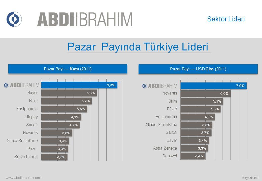 Pazar Payında Türkiye Lideri Pazar Payı — Kutu (2011) Pazar Payı — USD Ciro (2011) www.abdiibrahim.com.tr Sektör Lideri Kaynak: IMS