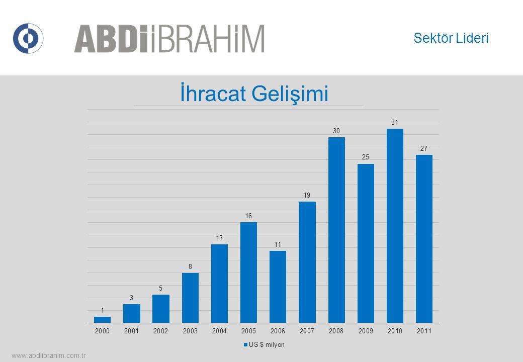 USD 274 Milyon Yatırım (1990-2011) Sabit yatırımlar US $ milyon www.abdiibrahim.com.tr Sektör Lideri