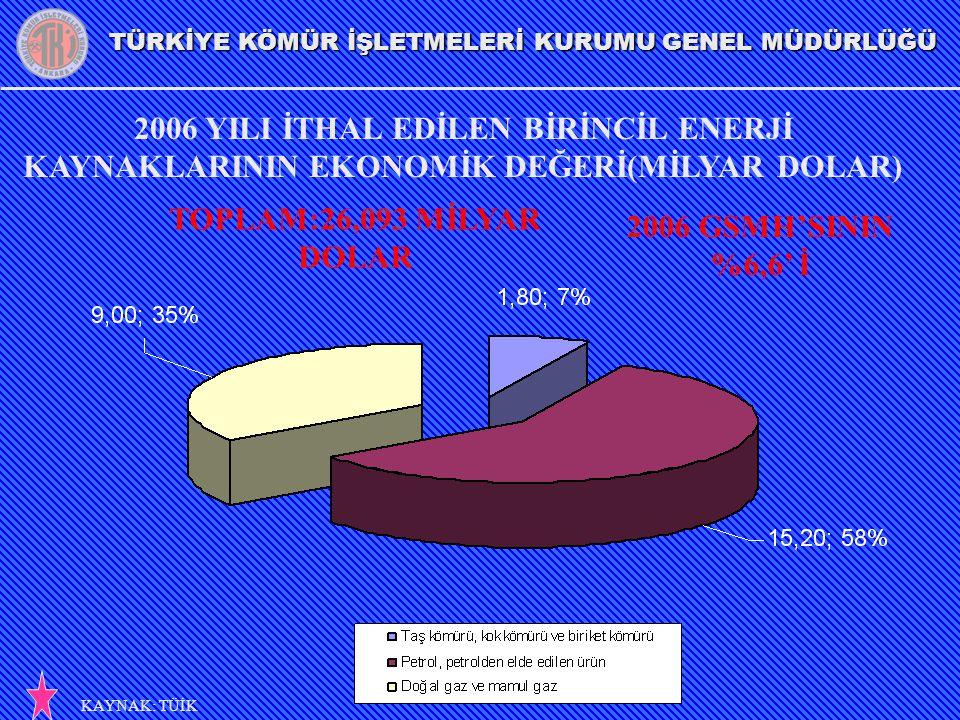 TÜRKİYE KÖMÜR İŞLETMELERİ KURUMU GENEL MÜDÜRLÜĞÜ 2006 YILI İTHAL EDİLEN BİRİNCİL ENERJİ KAYNAKLARININ EKONOMİK DEĞERİ(MİLYAR DOLAR) KAYNAK: TÜİK TOPLA