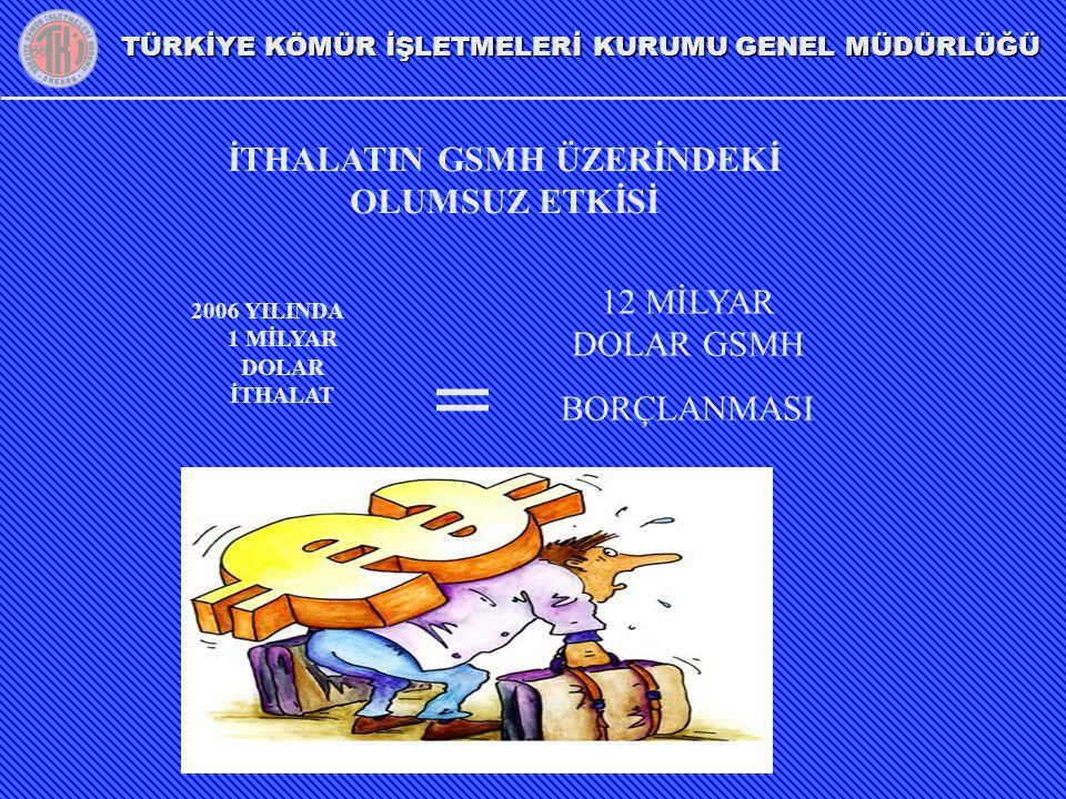TÜRKİYE KÖMÜR İŞLETMELERİ KURUMU GENEL MÜDÜRLÜĞÜ İTHALATIN GSMH ÜZERİNDEKİ OLUMSUZ ETKİSİ 2006 YILINDA 1 MİLYAR DOLAR İTHALAT = 12 MİLYAR DOLAR GSMH B