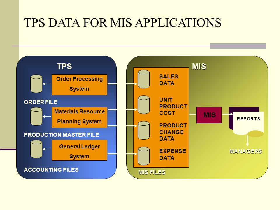 MIS MIS FILES SALES DATA UNIT PRODUCT COST PRODUCT CHANGE DATA EXPENSE DATA MIS REPORTS MANAGERS TPS Order Processing System Materials Resource Planni