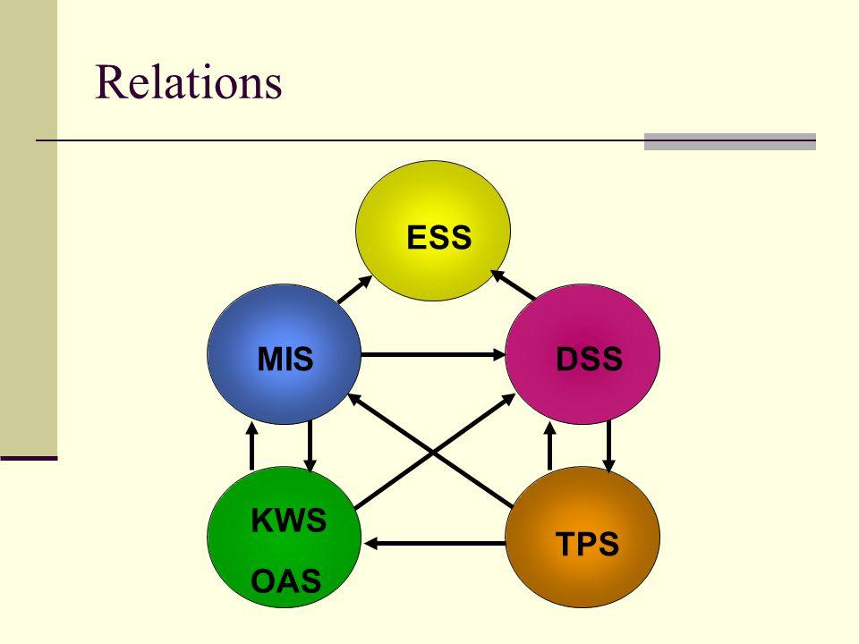 ESS TPS KWS OAS DSSMIS Relations