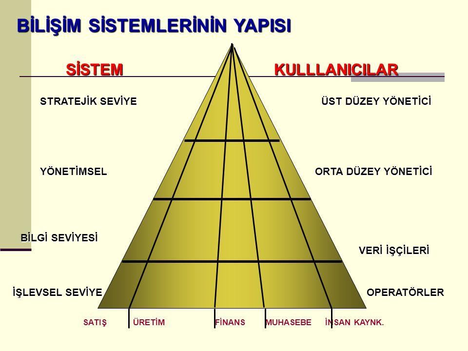 İşlevsel Seviye Sistemleri Organizasyon içindeki temel aktivite ve işlemlerin takip edildiği sistemlerdir.Temel amaç rutin soruların cevaplarını verebilmek, işlemlerin takibini yapabilmektir.