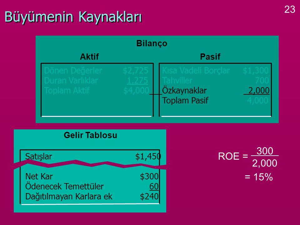 23 Büyümenin Kaynakları ROE = 300 2,000 = 15% Bilanço Dönen Değerler $2,725Kısa Vadeli Borçlar $1,300 Duran Varlıklar 1,275Tahviller 700 Toplam Aktif
