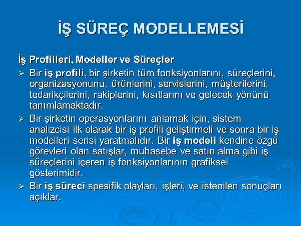 İŞ SÜREÇ MODELLEMESİ İş Profilleri, Modeller ve Süreçler  Bir iş profili, bir şirketin tüm fonksiyonlarını, süreçlerini, organizasyonunu, ürünlerini,