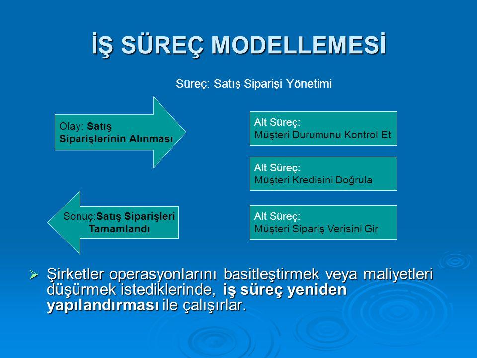 Sistem Geliştirme Metodolojilerine Genel Bakış ÖĞR.