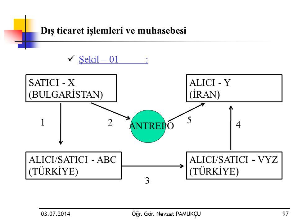 Dış ticaret işlemleri ve muhasebesi  Şekil – 01: 03.07.2014Öğr. Gör. Nevzat PAMUKÇU97 SATICI - X (BULGARİSTAN) ALICI - Y (İRAN ) ALICI/SATICI - ABC (