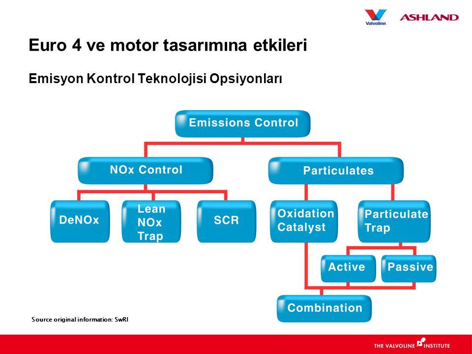 Euro 4 ve motor tasarımına etkileri Emisyon Kontrol Teknolojisi Opsiyonları Source original information: SwRI