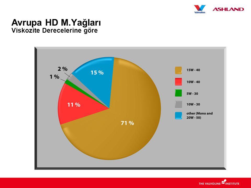 Avrupa HD M.Yağları Viskozite Derecelerine göre