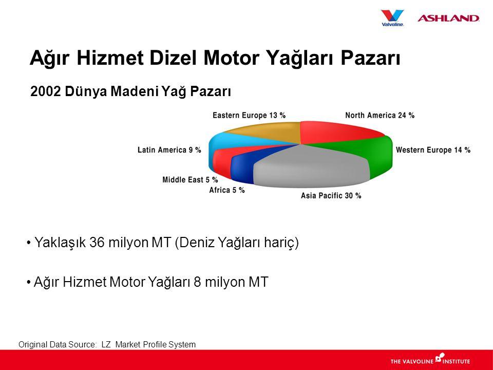 Original Data Source: LZ Market Profile System Ağır Hizmet Dizel Motor Yağları Pazarı 2002 Dünya Madeni Yağ Pazarı • Yaklaşık 36 milyon MT (Deniz Yağları hariç) • Ağır Hizmet Motor Yağları 8 milyon MT